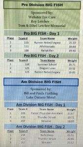 2019 ProAm Tournament Results - BIG FISH