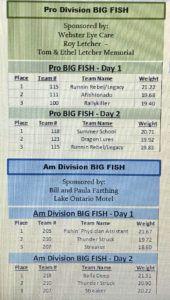 2019 ProAm Tournament Results - BIG FISH